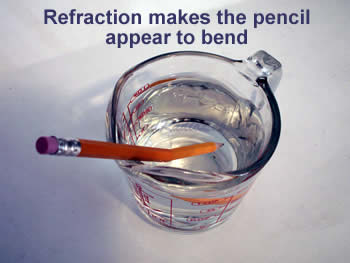 Refection makes the pencil appear to bend